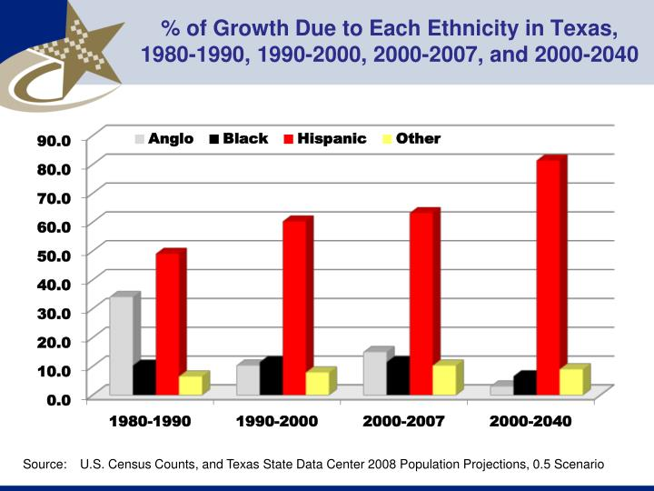 % of Growth Due to Each Ethnicity in Texas,