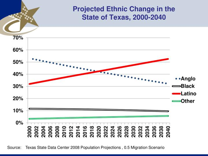 Projected Ethnic Change in the
