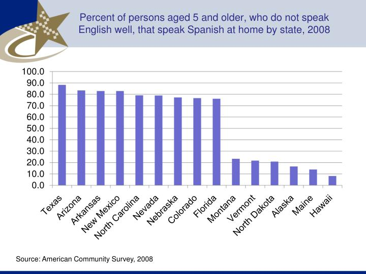Percent of persons aged 5 and older, who do not speak English well, that speak Spanish at home by state, 2008