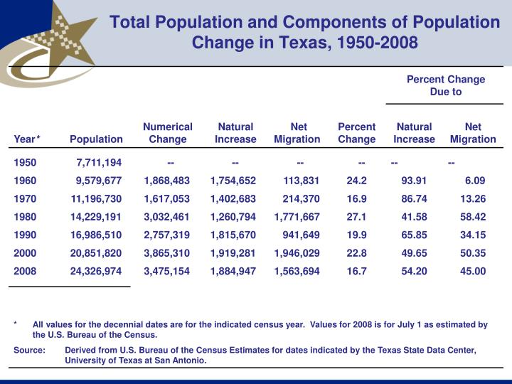 Total Population and Components of Population Change in Texas, 1950-2008