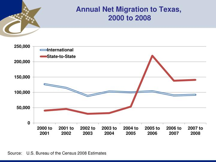 Annual Net Migration to Texas,