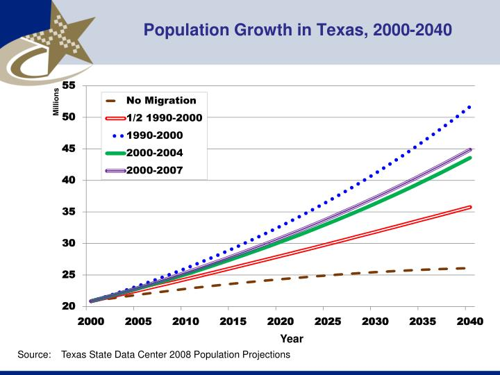 Population Growth in Texas, 2000-2040