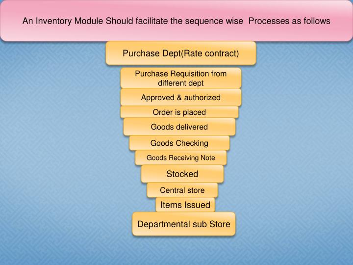 An Inventory Module Should facilitate the sequence wise  Processes as follows
