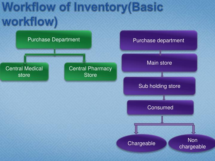 Workflow of Inventory(Basic workflow)