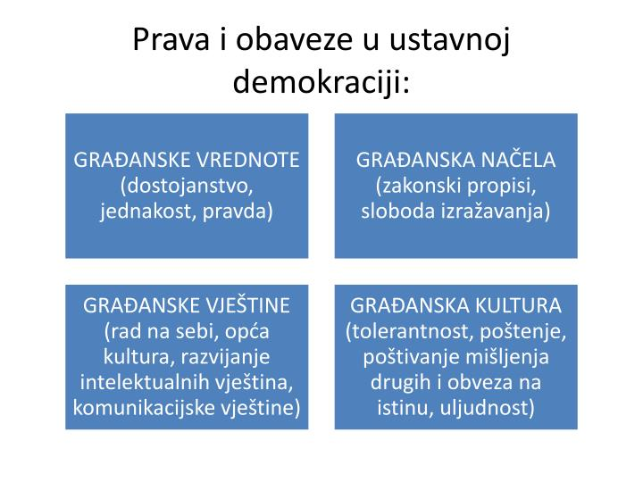 Prava i obaveze u ustavnoj demokraciji: