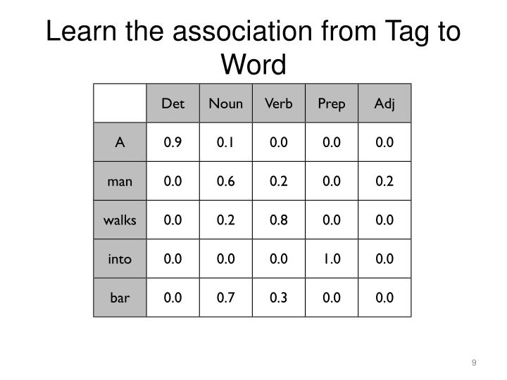 Learn the association from Tag to Word
