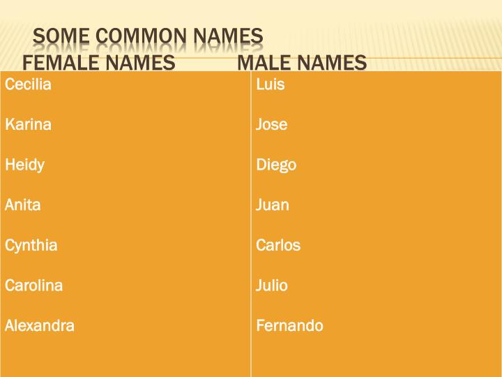 Some common names