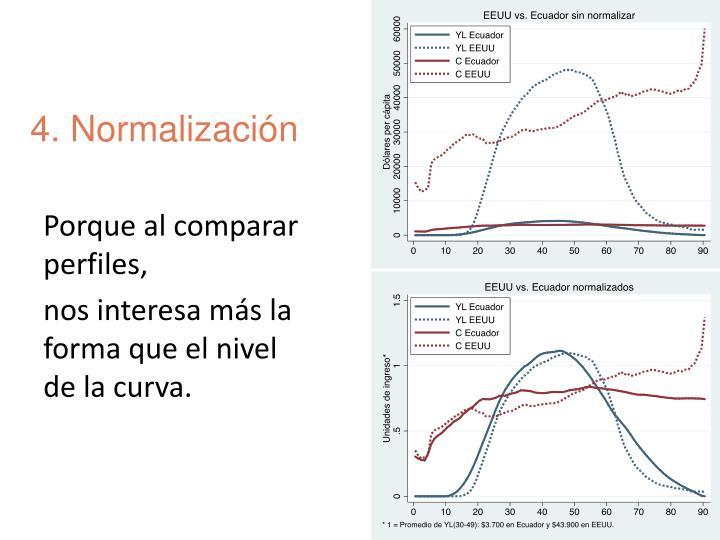 4. Normalización