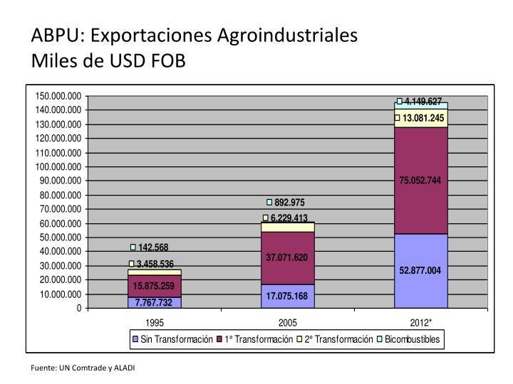 ABPU: Exportaciones Agroindustriales