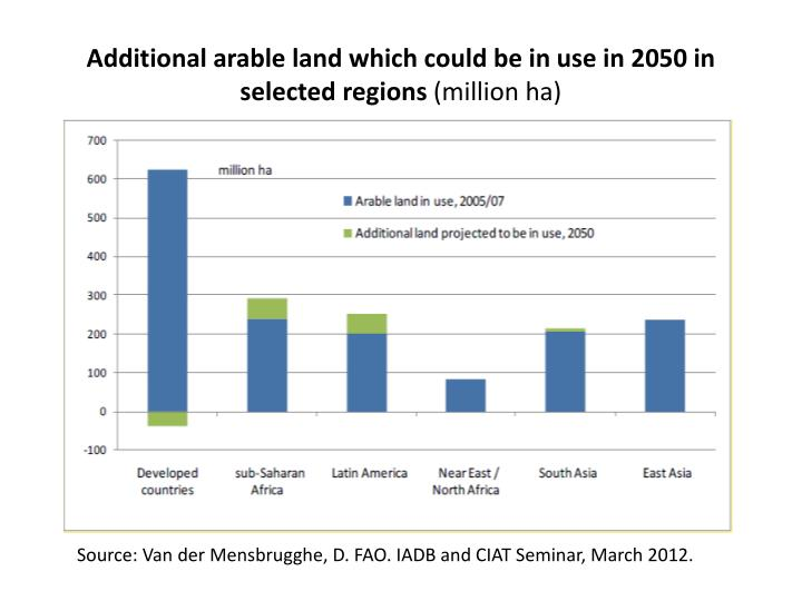 Additional arable land which could be in use in 2050 in selected regions