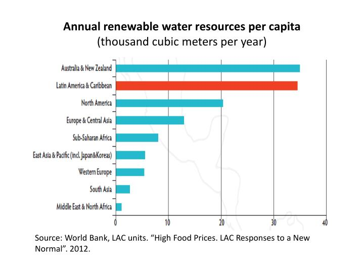 Annual renewable water resources per capita