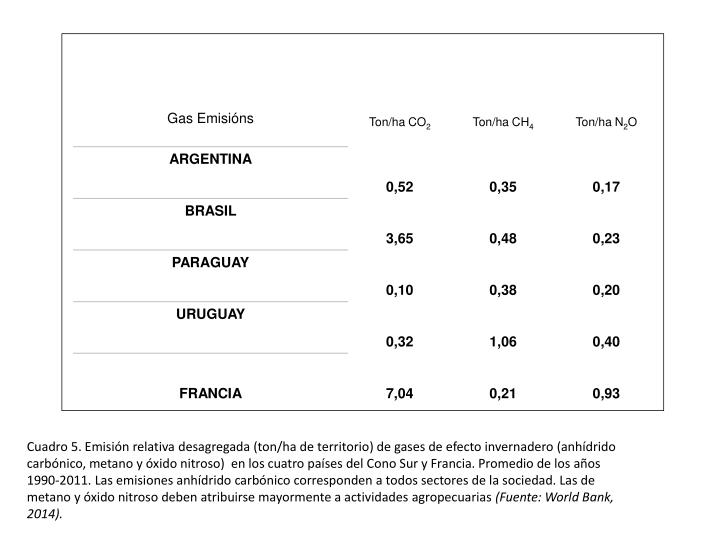 Cuadro 5. Emisión relativa desagregada (ton/ha de territorio) de gases de efecto invernadero (anhídrido