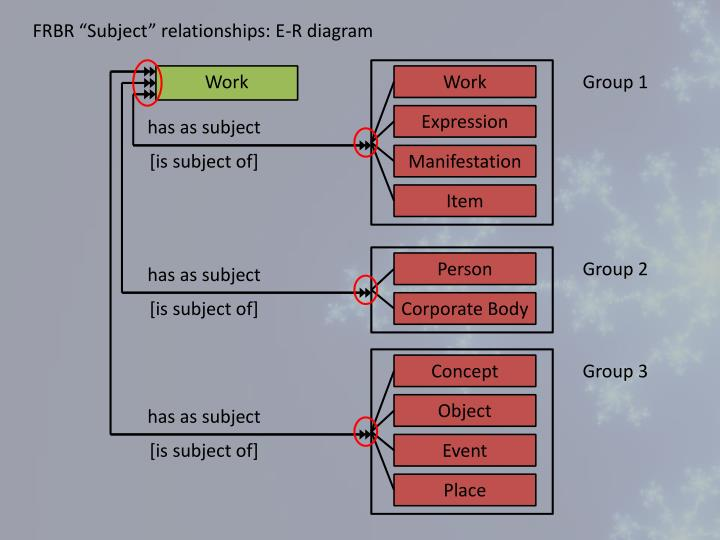 """FRBR """"Subject"""" relationships: E-R diagram"""