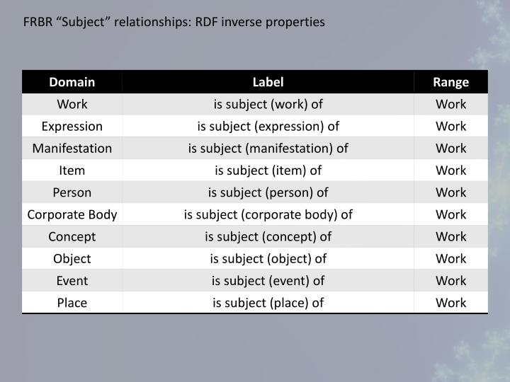 """FRBR """"Subject"""" relationships: RDF inverse properties"""