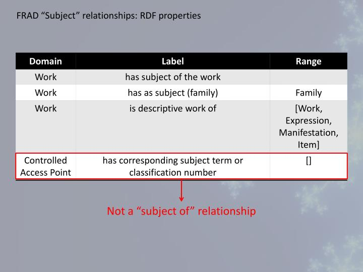 """FRAD """"Subject"""" relationships: RDF properties"""