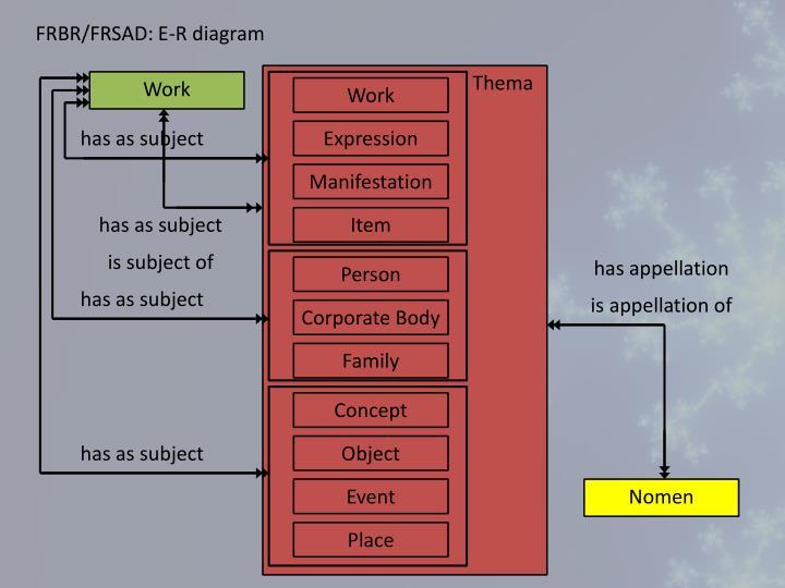 FRBR/FRSAD: E-R diagram