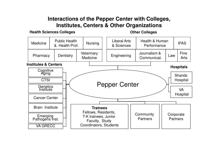 Interactions of the Pepper Center with Colleges,