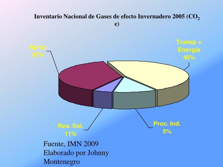 Inventario Nacional de Gases de efecto Invernadero
