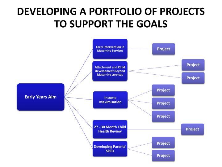 Developing a Portfolio