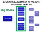 developing a portfolio of projects to support the goals3