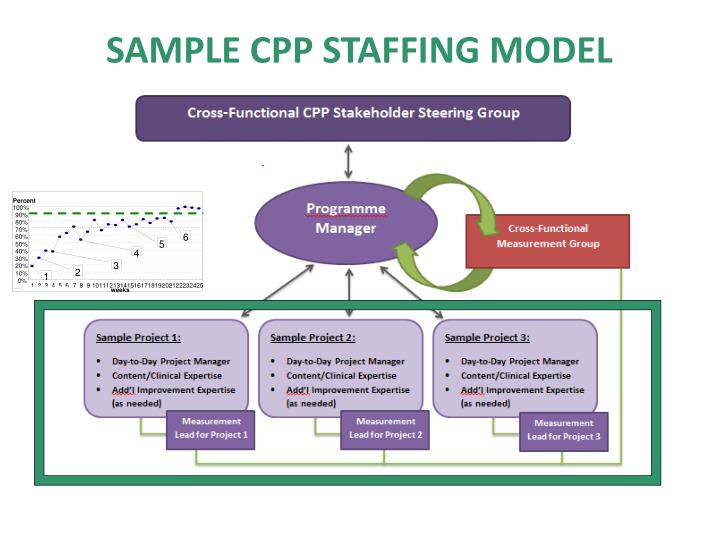 Sample CPP Staffing model