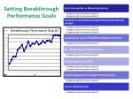 setting breakthrough performance goals