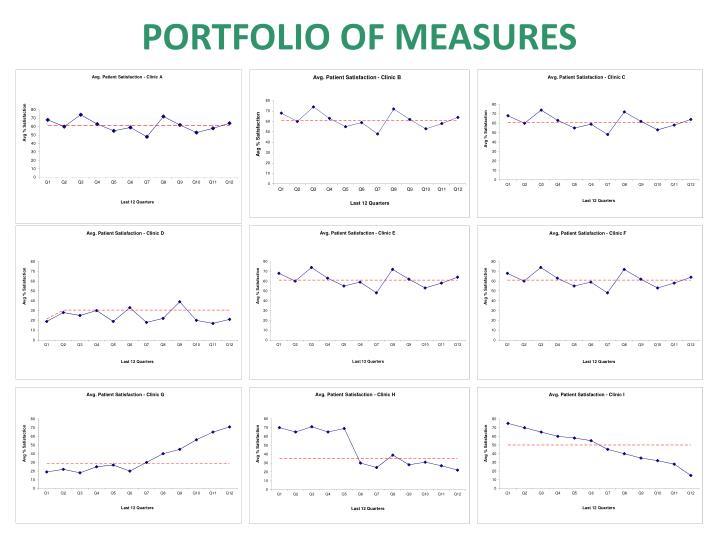 Portfolio of Measures