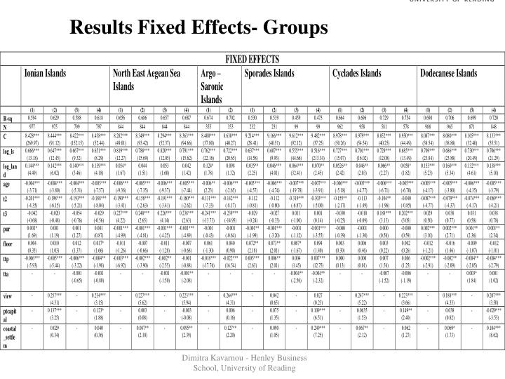 Results Fixed Effects- Groups