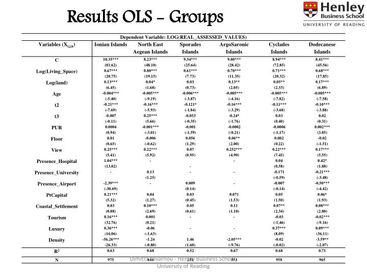 Results OLS - Groups