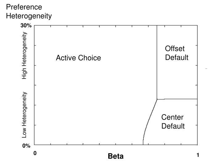 Preference Heterogeneity