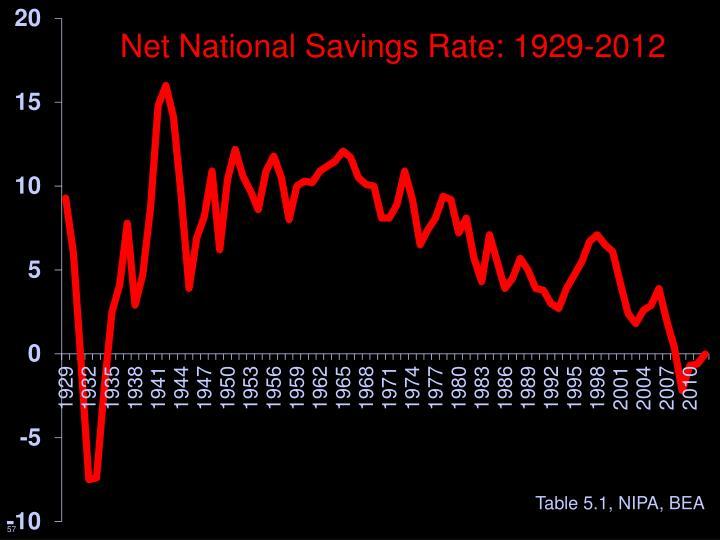 Net National Savings Rate: 1929-2012