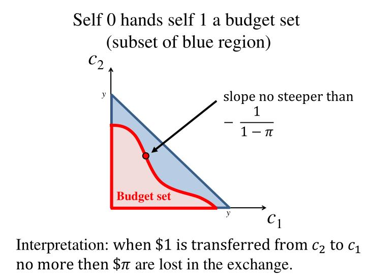 Self 0 hands self 1 a budget set