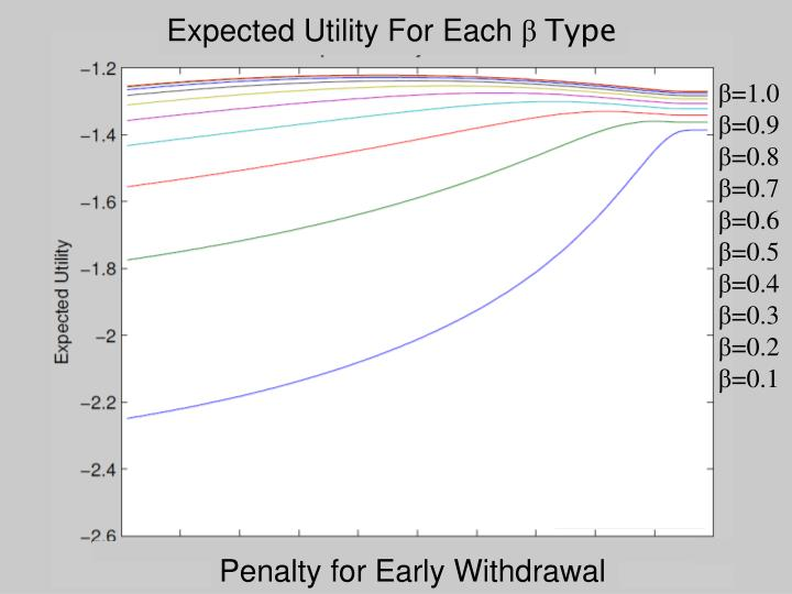 Expected Utility For Each