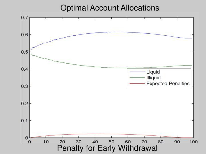 Optimal Account Allocations