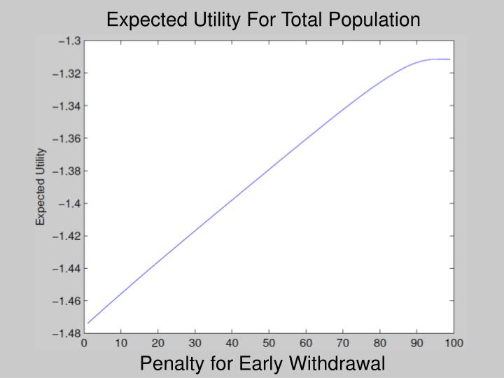 Expected Utility For Total Population