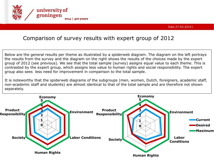 Comparison of survey results with expert group of 2012