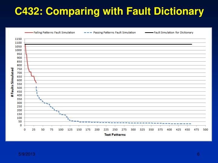 C432: Comparing with Fault Dictionary