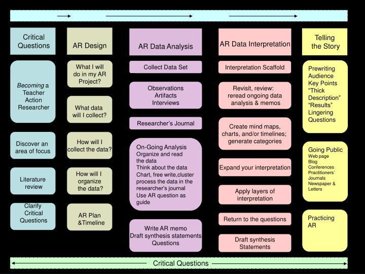 AR Data Analysis