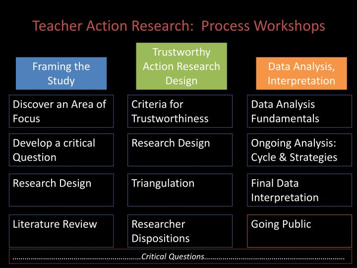Teacher Action Research: