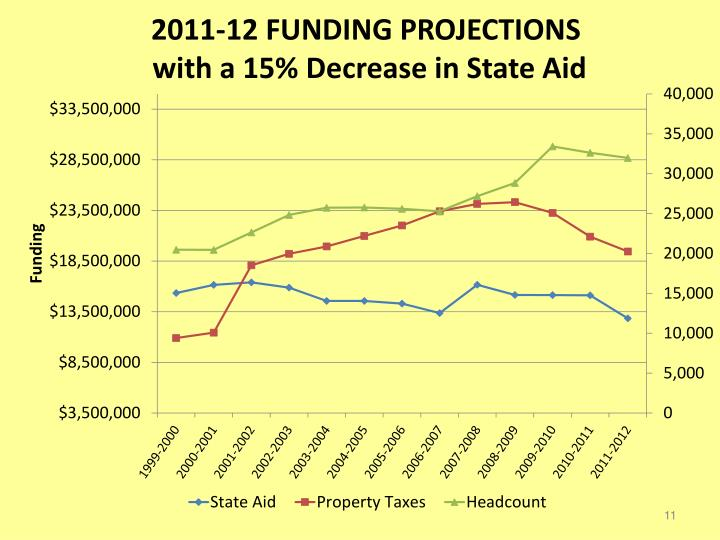 2011-12 FUNDING PROJECTIONS