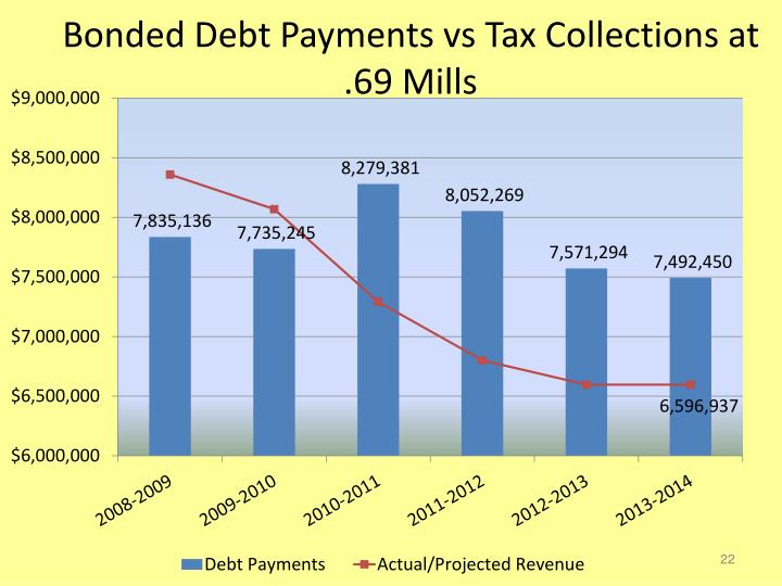 Bonded Debt Payments vs Tax Collections at .69 Mills