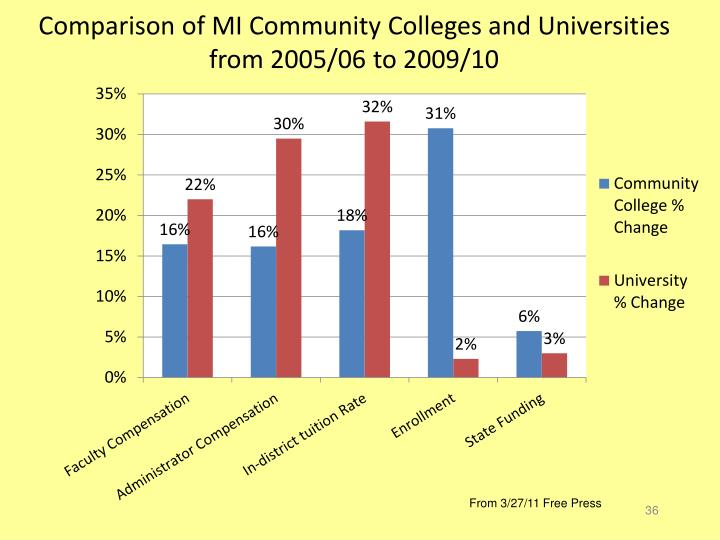 Comparison of MI Community Colleges and Universities