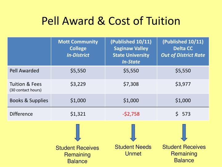Pell Award & Cost of Tuition