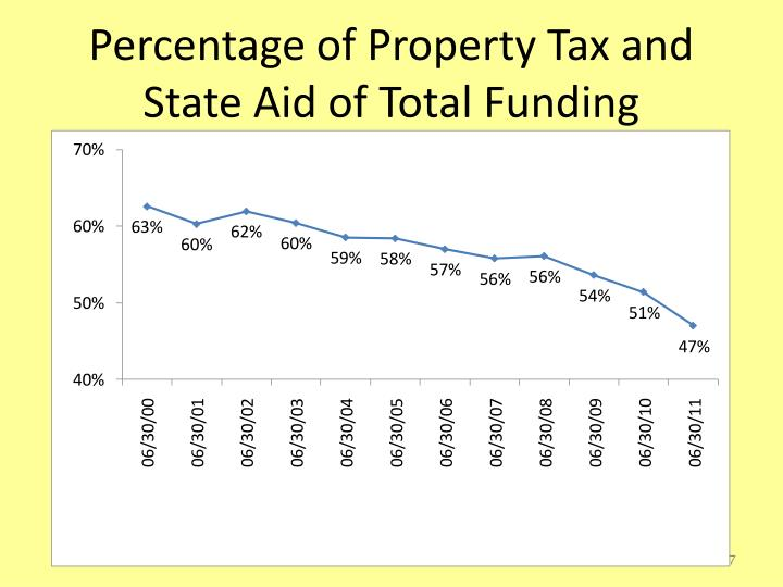 Percentage of Property Tax and State Aid of Total Funding