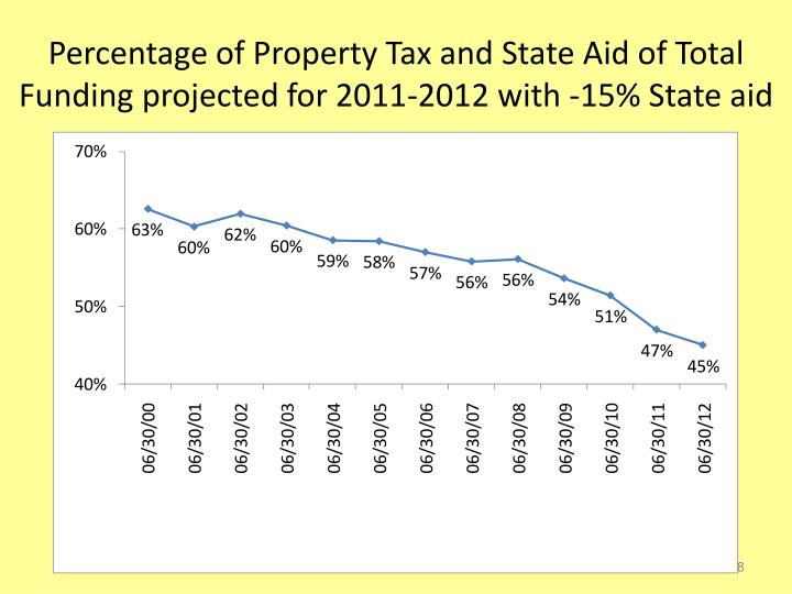 Percentage of Property Tax and State Aid of Total Funding projected for 2011-2012 with -15% State aid