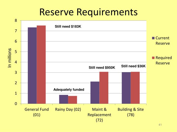 Reserve Requirements