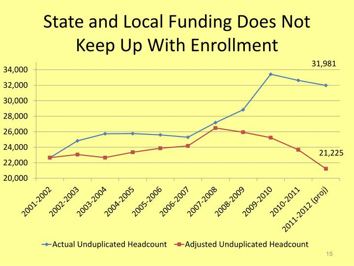 State and Local Funding Does Not Keep Up With Enrollment