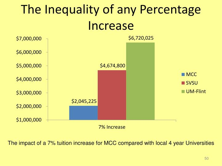 The Inequality of any Percentage Increase