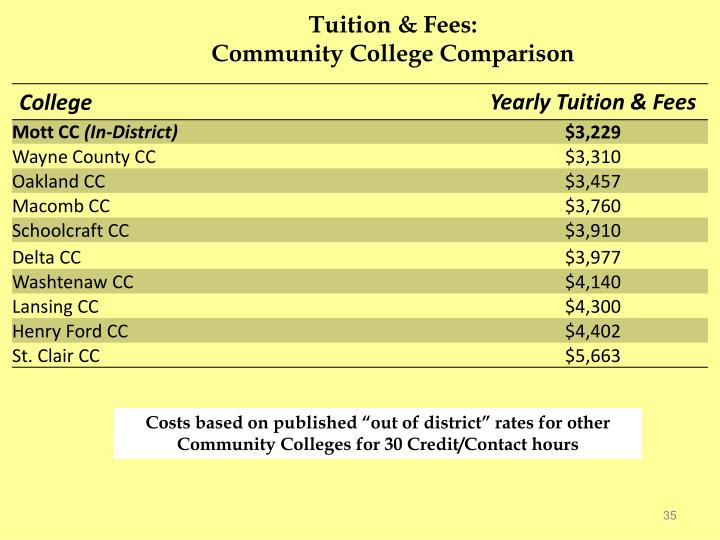 Tuition & Fees:
