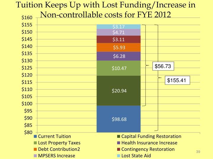 Tuition Keeps Up with Lost Funding/Increase in Non-controllable costs for FYE 2012